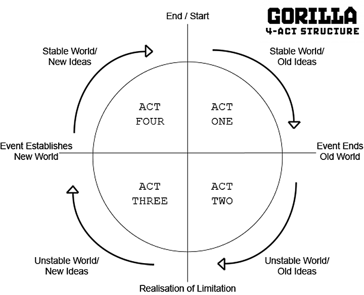 Gorilla film 4 act structure story diagram